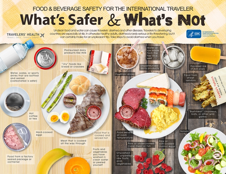food-water-whats-safer